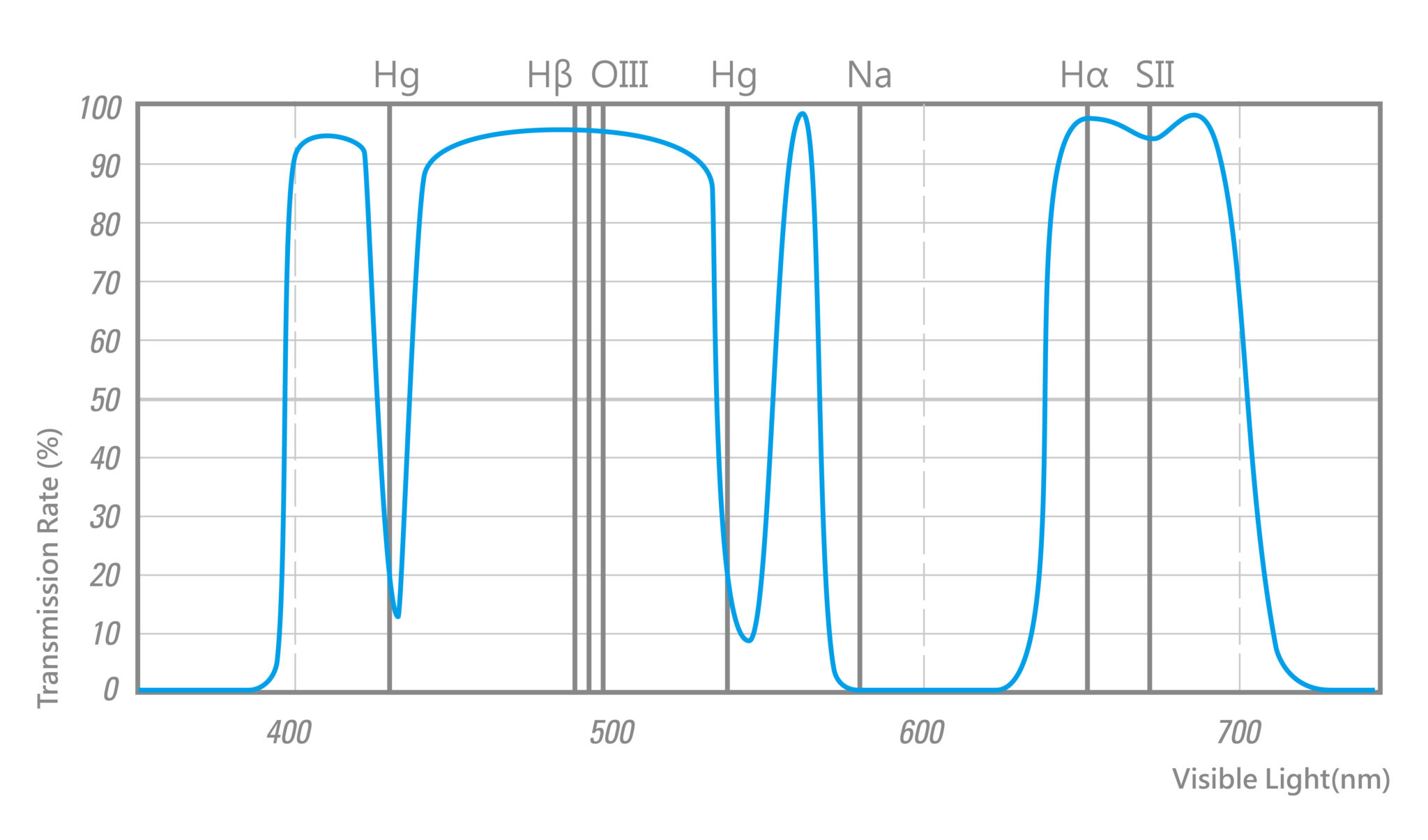 Spectrum of STC Astro-MS filter